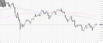 Usd Jpy Monthly Chart Usd Jpy Technical Analysis Greenback Rolling Into The Asian