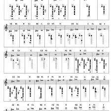 Trill Chart 46 Experienced Clarinet Key Chart