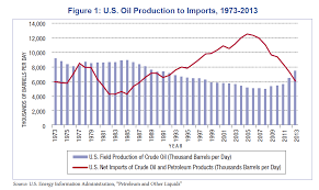 Us Oil Production And Imports Chart Chart U S Oil Production To Imports 1973 To 2013