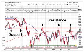 Support And Resistance Trading Levels Technical Analysis