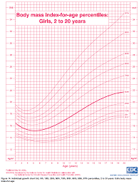 Bmi Growth Chart Ourmedicalnotes Growth Chart Bmi For Age Percentiles