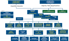 Usaf Org Chart 2015 Appendix D Organization Of Air Force Acquisition Centers