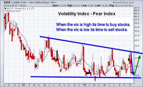 Vix Stock Chart Etf Trading Strategies Etf Trading Newsletter The Great