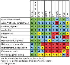 Acrylic Chemical Resistance Chart Chemical Compatibility Chart Plastics Bedowntowndaytona Com
