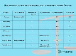 Презентация на тему Итоги полугодовых контрольных работ в  4 Итоги административных контрольных работ