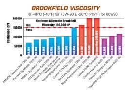 Hydraulic Oil Comparison Chart 91 Mobil Hydraulic Oil Price