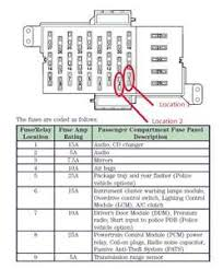 fuse diagram for 2004 ford crown victoria under dash fuse fixya here is the fuse panel digram for the 03 crown vic