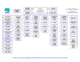 Departmental Organizational Chart Caltrans