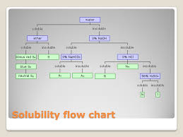 Chemistry Qualitative Analysis Flow Chart 98 Flow Chart Chemistry