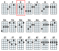 Fm Ukulele Chord Chart Ukulele Chord Chart With Finger Numbers Google Search In