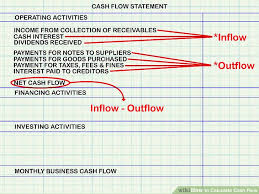 image titled calculate cash flow step 2