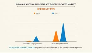 indian glaucoma and cataract surgery