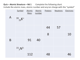 Ppt Quiz Atomic Structure Rd 1 Complete The Following