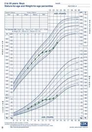 Growth Chart For A Boy Showing A Deviation In The Normal