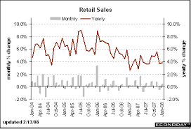 Monthly Retail Sales Chart The Big Picture