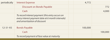 amortizing bond discount self study notes accounting for bonds payable whether issued
