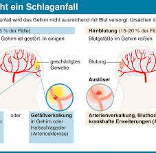 Krass: Darum kann, di t -Limo Ihrem Gehirn schaden