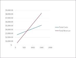 Break Even Graph Excel Break Even Analysis Template By Point Chart Graph Excel Break Even