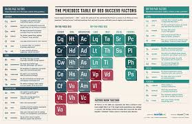 SLIDESHOW: The Periodic Table Of SEO Success Factors Explained