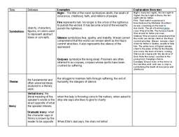 Night Chart Literary Elements In Night Chart With Explanation From Text