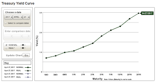 The Yield Curve What It Is And Why It Matters The Public