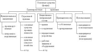 Реферат Основные фонды предприятия  Классификация основных средств фондов