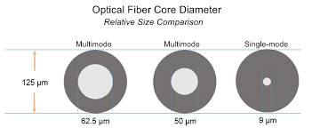 Fiber Optic Cable Diameter Chart The Advantages And Disadvantages Of Fiber Optic Transmission