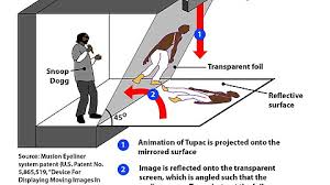 how tupac hologram works