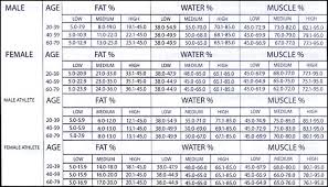 Body Fat Calculator For Women Chart Body Fat Calculator