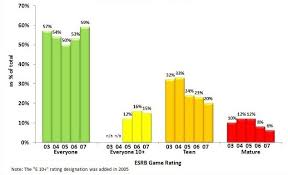 Esrb Video Game Ratings By Year Video Game Ratings Games