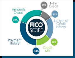 Credit Score Pie Chart Credit Union Loans Checking Brevard County Fl
