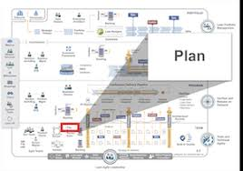 Story Card Template Is Filled During Which Phase In Agile Iteration Planning Scaled Agile Framework