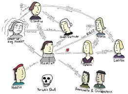 Hamlet Character Map Flickr Photo Sharing Hamlet
