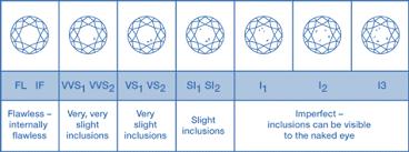 Choosing The Right Diamond Engagement Ring Mcmasterjewellers