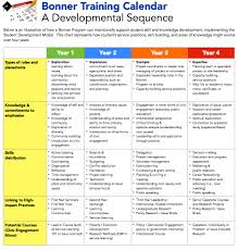 the bonner network wiki student development and leadership the five e s the full student developmental model