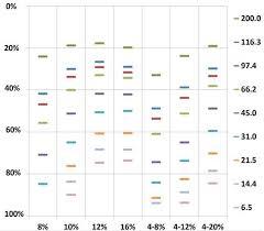 Gel Migration Chart Runblue Teo Tricine Sds Gels
