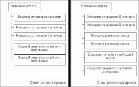 Отчет по производственной практике в ОАО Газпромнефть Тюмень  Организационная структура отделов розничных и оптовых продаж представлена на рисунке 4 1
