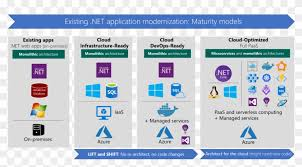 Web Applications Architectures Source Microsoft Modern Web Application Architecture