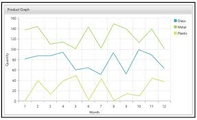 Using Telerik To Create Multi Series Plots In Net Dmc Inc