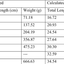 Observed And Calculated Total Length And Weight Of Cyprinus