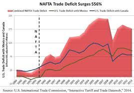 Chart Of The Day Ii Charting Naftas Impact Eats Shoots