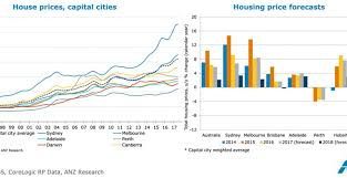 Sydney House Prices Chart 2018 No Signs Of House Prices Falling Api