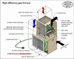 90 efficiency furnace. Perfect Efficiency 2 Condensing Furnace To 90 Efficiency I