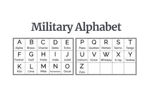 The nato phonetic alphabet, officially called the international radiotelephony spelling alphabet, and also commonly known as the international civil. Why The Nato Phonetic Alphabet Was Chosen
