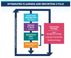 Strategic Planning Framework The Integrated Planning And Reporting Framework Sutherland