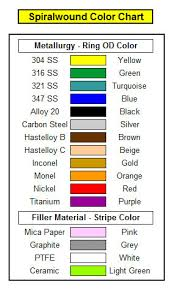 Titanium Temperature Color Chart Materials Used For Metal Gaskets Can Be Done Using Multiple