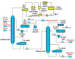 natural gas compressor station process flow diagram. flow diagram of wasco plant stage 2 (fractionation towers). natural gas compressor station process
