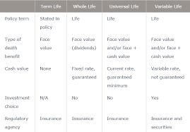 Life Insurance Types Comparison Chart Life Insurance