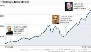 Aapl Stock Quote Delectable Apple Stock Falls On Steve Jobs' Leave Of Absence Jan 48 48