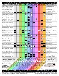 Synergistic Treatment Charts 2016